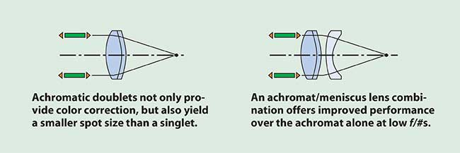 Achromatic doublet lenses are color corrected and nearly free from spherical aberration and coma.