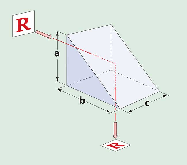 A right-angle prism deviates the beam by 90°.