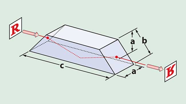 The dove prism is used as an image rotator.