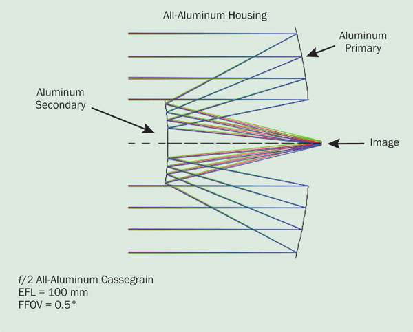 All-aluminum Cassegrain telescope