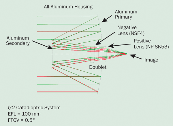Catadioptric optical system