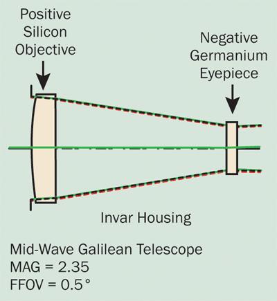 Galilean refracting telescope