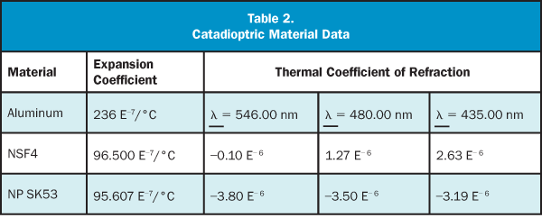 Catadioptric Material Data