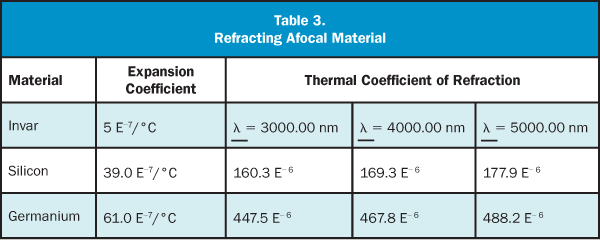 Refracting Afocal Material