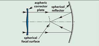 Schmidt System