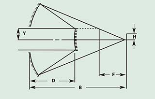 Schwarzschild System