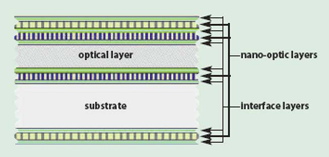 A generic nano-optic device is an optical system consisting of one or more nanostructure layers, thin-film interface layers, optically functional layers and a substrate, or core.