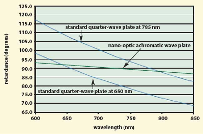 By appropriate choice of nano-optic structure and materials, a nano-optic achromatic wave plate can be fabricated.