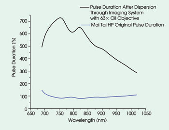 Sp-Feat_Fig-2_Pulse-Duration-Dispersion-jpg.jpg