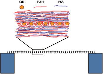 NanoQDLayer_Fig1.jpg