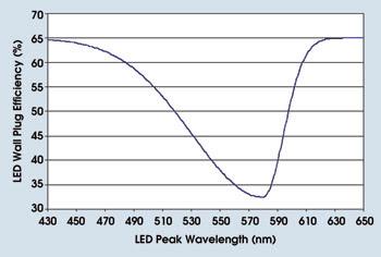 BretschneiderFeat_Fig1_LEDefficiency.jpg