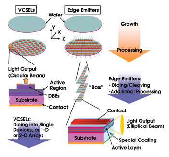 Semiconductor Wafer Processing Steps Ee Semiconductor