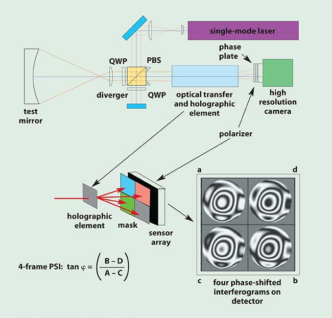 Operation of the 4D Technology quadrant sensor.