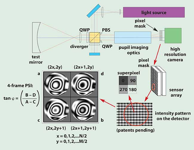 Operation of the 4D Technology pixelated optical phase sensor.