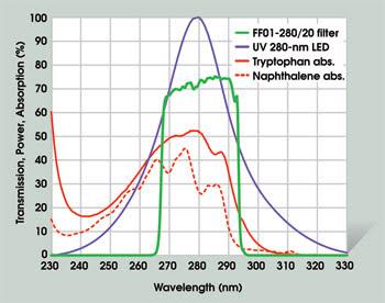 Optical Filters Go Deeper   Features   Mar 2008   Photonics