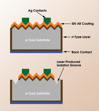 uses of laser in industry Medical uses of lasers  lasers in the garment industry laser cutters are credited with keeping the us garment industry competitive in the world market.