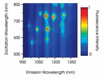 Nanotube_Fig-6_Rainbow-2.jpg