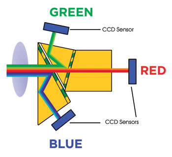 TSToshiba_Fig-1_3CCD-Schematic.jpg