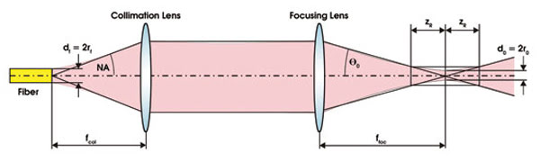 Focusing High Power Single Mode Laser Beams Features