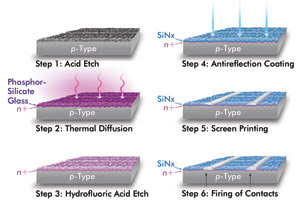 Lasers In Solar Cell Production Features Oct 2009