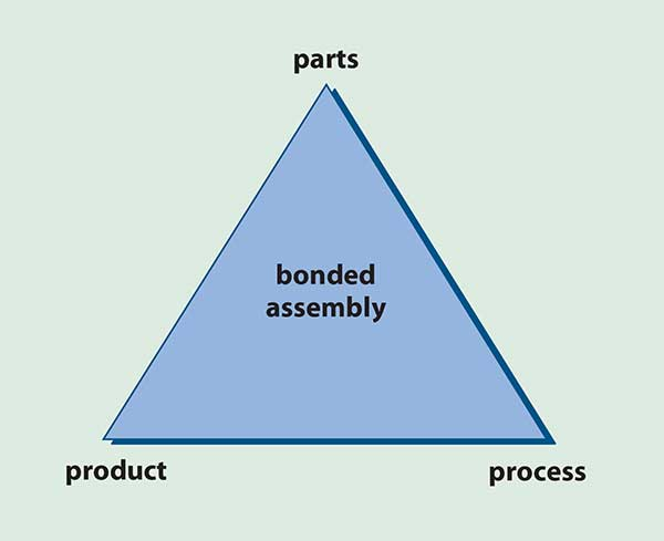 The three variables that will affect device production include the component, the assembly process and the adhesive.