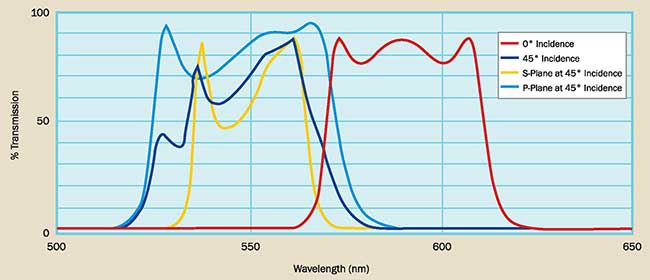Bandpass filter at 0° and 45° showing s- and p-plane polarization effects.