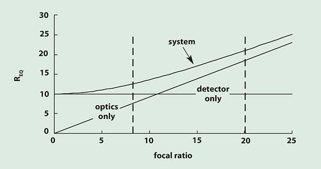 Equivalent resolution for a typical 1/2-inch format CCD camera (d = 10 µm). Detector-limited operation is to the left of the vertical dashed line at F = 8.2 (F?/d = 0.41) and optics-limited is to the right of F = 20 (F?/d = 1.0).