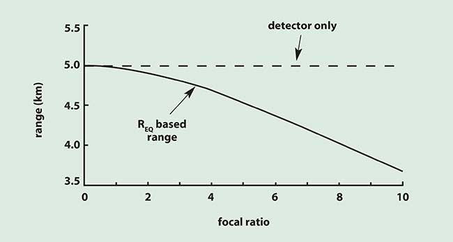 Detection range for a 1-m target using a 1/2-inch format CCD camera with a fixed 50-mm focal length lens.