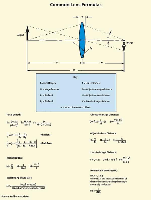 Common Lens Formula