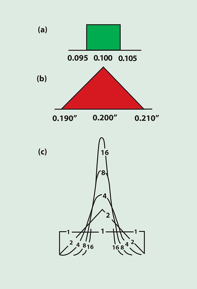 Illustration of the manner in which additive tolerances combine in assembly. Plot (a) shows a uniform probability in a dimension of a single piece. When two such pieces are combined, the frequency distribution is shown in (b). Normalized curves for assemblies of 1, 2, 4, 8 and 16 pieces are shown in (c).