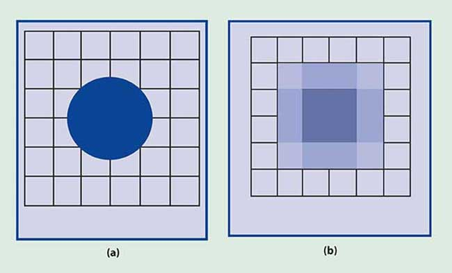 The intensity of a circular flaw with a diameter of three detector widths appears uniform (a) until it is reproduced by a printer or computer monitor (b), where edge location becomes ambiguous and the displayed image is no longer circular.
