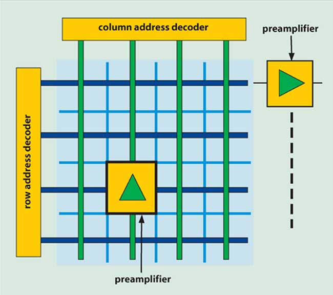 Preamplifiers can be embedded within the pixel structure.