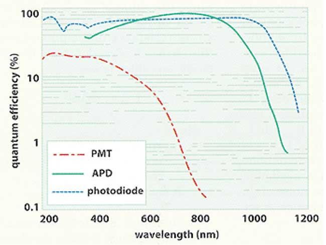 Spectral response of a PMT, APD, and photodiode.