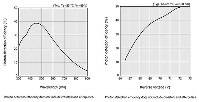 Example plots of a SiPM's photon detection efficiency (PDE) as a function of wavelength (left) and reverse voltage (right).