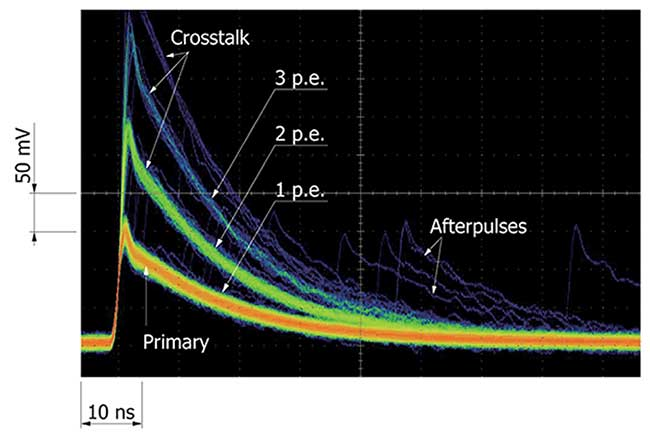 Crosstalk and afterpulses in SiPMs.