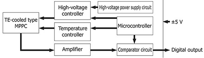 Block diagram of a SiPM (MPPC) module.
