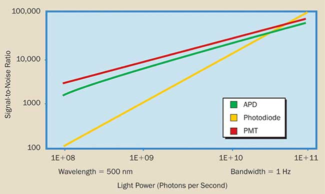 Signal-to-noise ratio vs. light power for a PMT, APD, and photodiode.