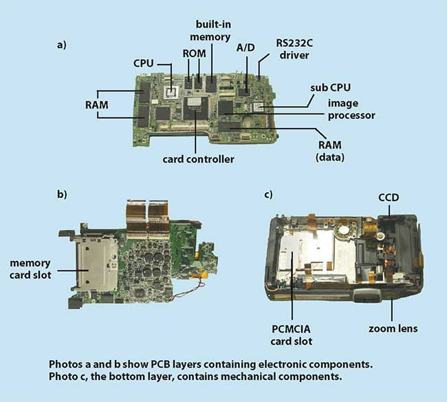 Internal views of a digital still camera showing two layers of PCBs (a and b) and a base for mechanical and optical parts (c).
