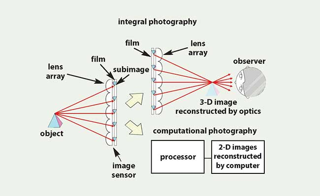 Comparison between integral photography and computational photography.