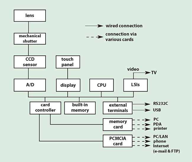 ir digital ccd video camera instructions