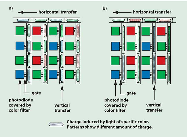 Block diagrams illustrate progressive scan, and interlaced scan.