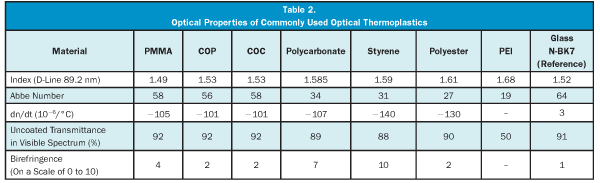 Plastic Optics: Specifying Injection-Molded Polymer Optics