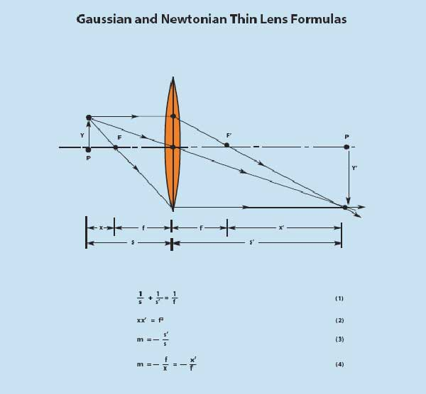 Gaussian and Newtonian Thin Lens Formulas