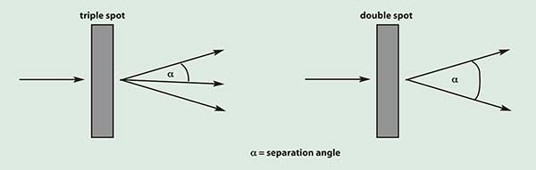 Definition of separation angle.