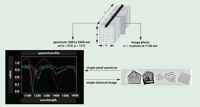 The hyperspectral data cube and its relationship between spatial and spectral dimensions.