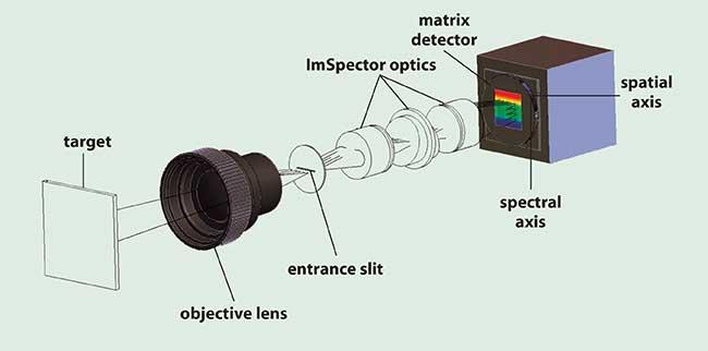 Optical arrangement of the hyperspectral imaging camera.