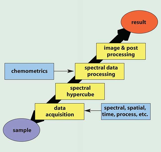 Spectral imaging work flow.