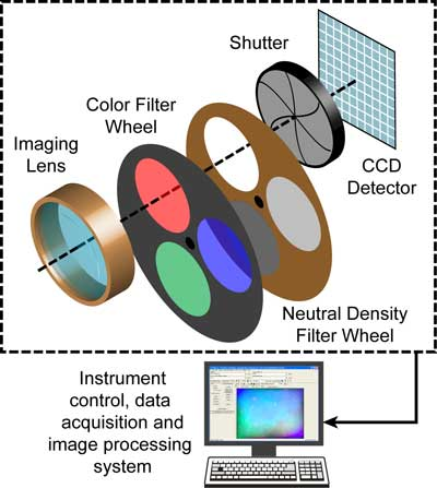 Main functional elements — lens, filters, shutter and CCD — of an imaging colorimeter.