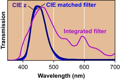 Individual color filters that closely match the system response to the CIE curves can be obtained, but the filters typically integrated directly onto CCDs do not provide a good match.