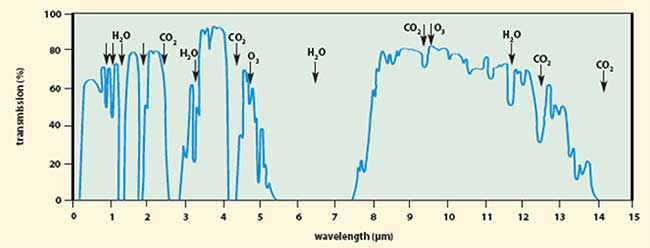 The graph indicates atmospheric transmission as a function of wavelength in the UV, visible and IR bands.